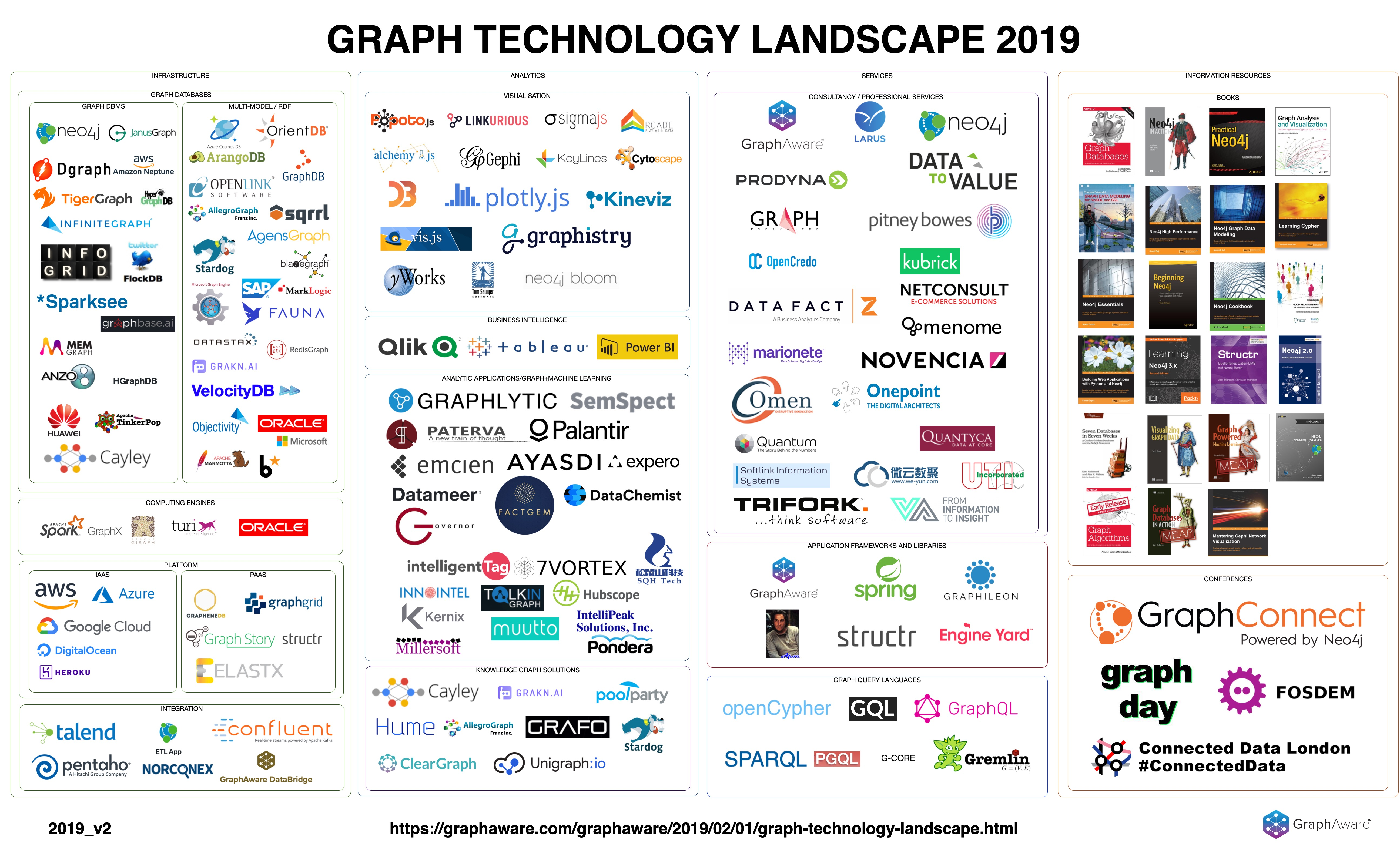Graph Technology Landscape 2019