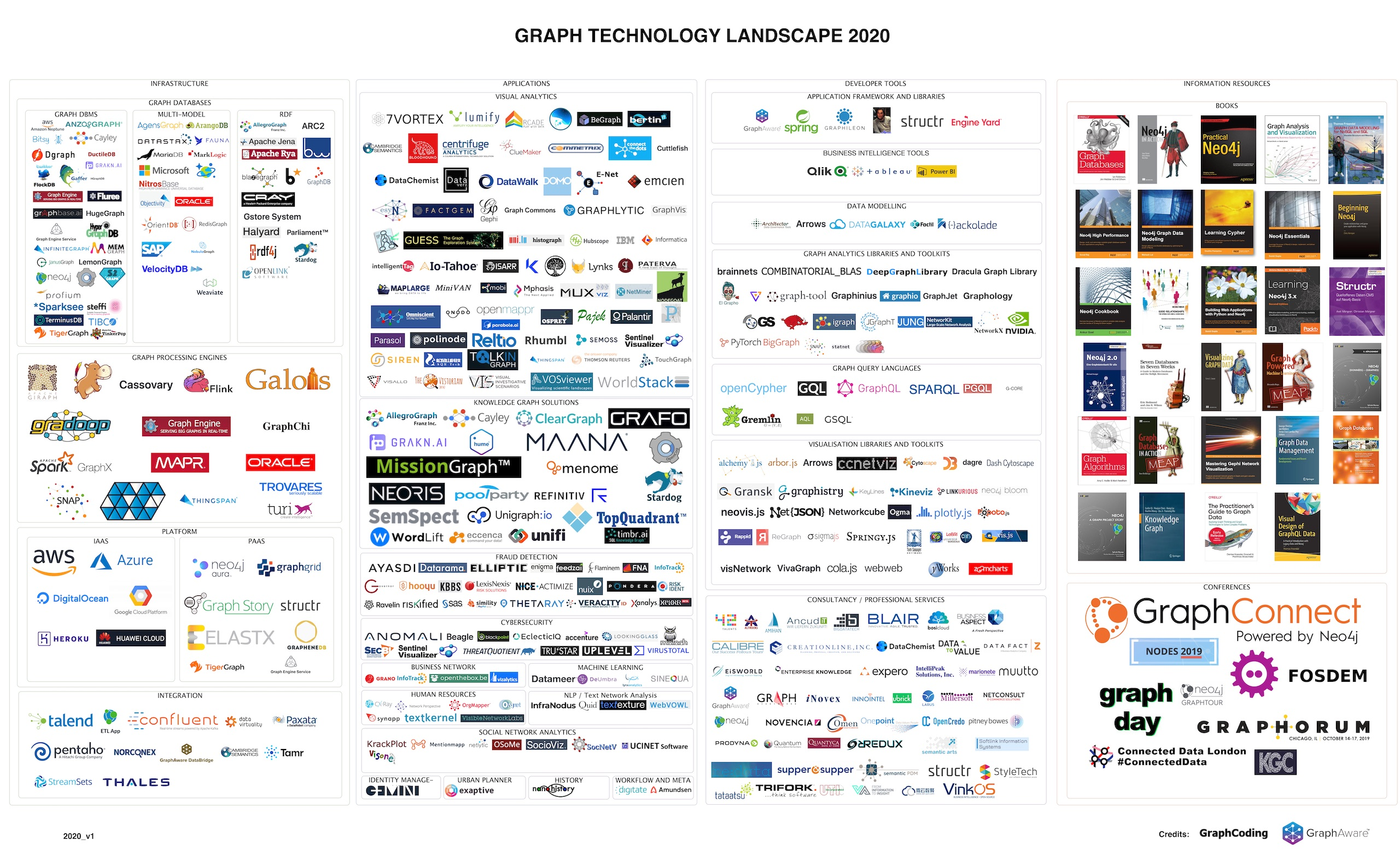 Graph Technology Landscape 2020