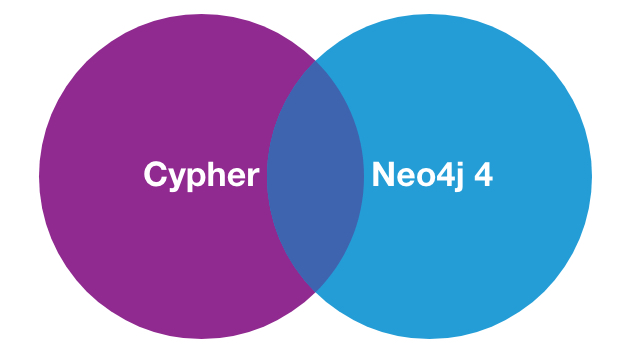 Neo4j 4: Post-Union Processing Explained